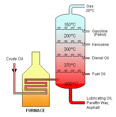 Crude_Oil_Distillation