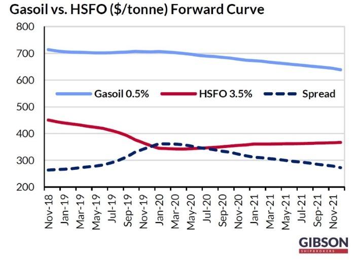 Gasoil-versus HFSO forward curve